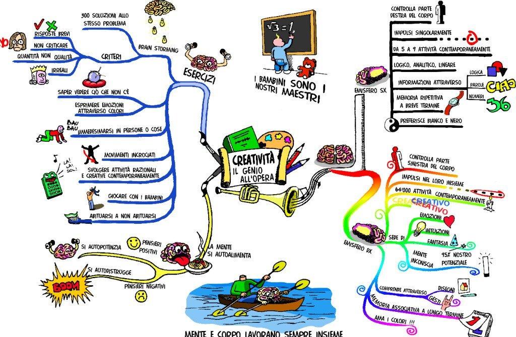 software mappe mentale