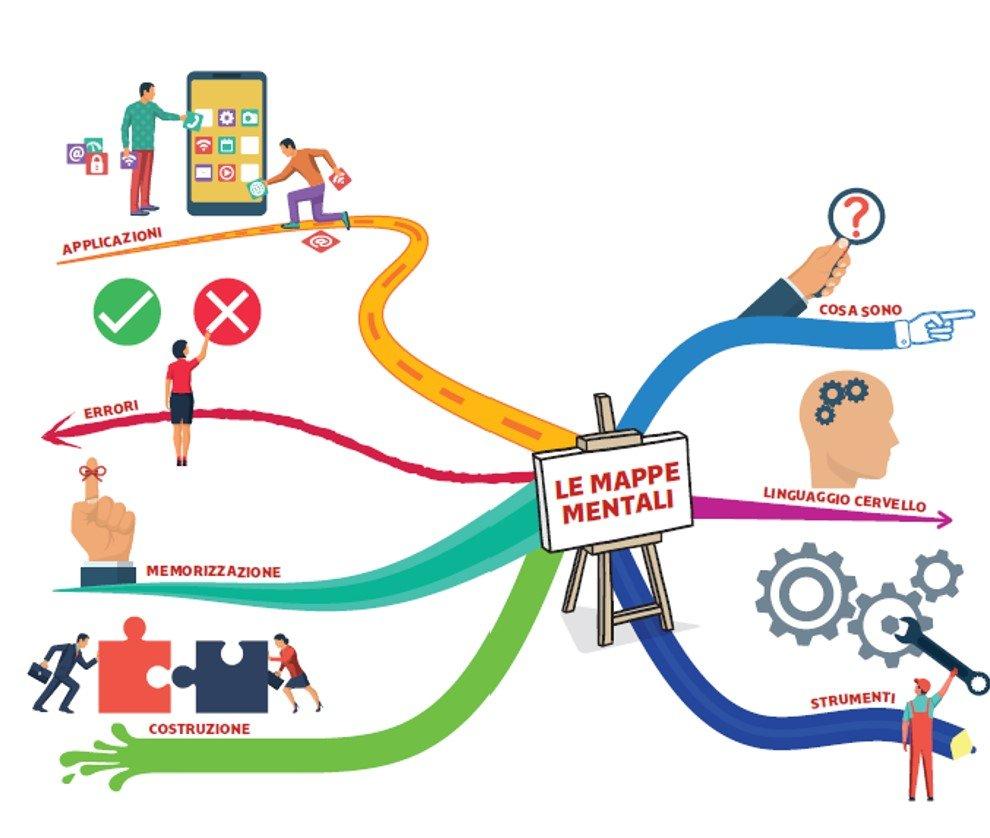 mappe mentali aziende