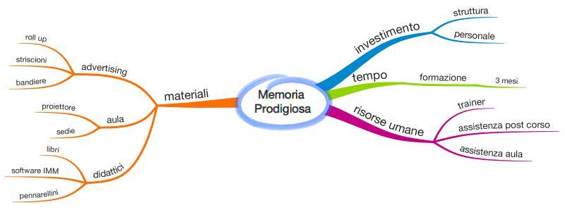 mappa mentale business plan