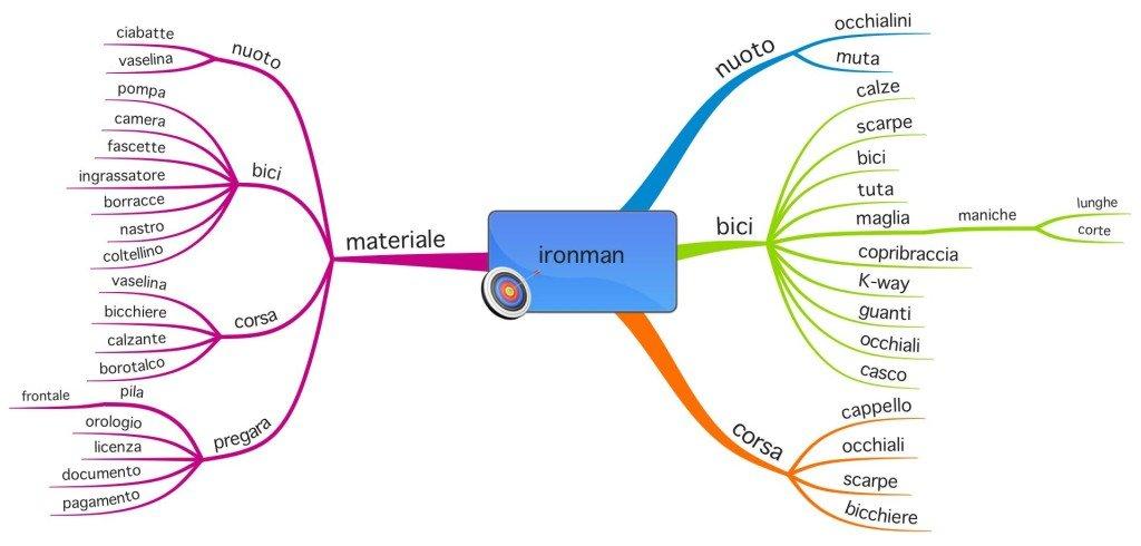 mappa_organizzazione_ironman