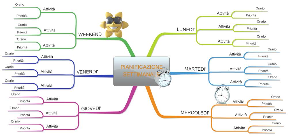 pianificazione settimanale - clicca per ingrandire